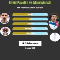 David Pavelka vs Mauricio Isla h2h player stats