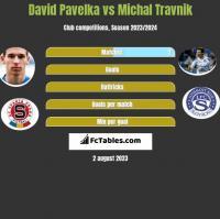 David Pavelka vs Michal Travnik h2h player stats