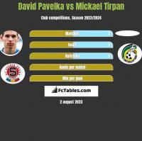 David Pavelka vs Mickael Tirpan h2h player stats