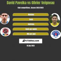 David Pavelka vs Olivier Veigneau h2h player stats
