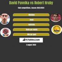 David Pavelka vs Robert Hruby h2h player stats