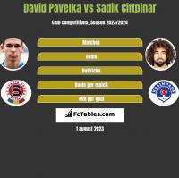 David Pavelka vs Sadik Ciftpinar h2h player stats