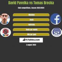 David Pavelka vs Tomas Brecka h2h player stats