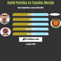 David Pavelka vs Yassine Meriah h2h player stats