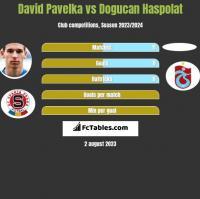 David Pavelka vs Dogucan Haspolat h2h player stats