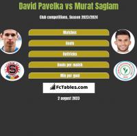 David Pavelka vs Murat Saglam h2h player stats
