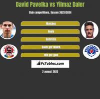 David Pavelka vs Yilmaz Daler h2h player stats