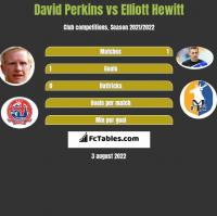 David Perkins vs Elliott Hewitt h2h player stats