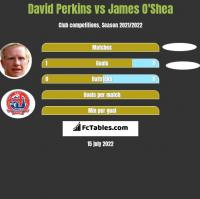 David Perkins vs James O'Shea h2h player stats