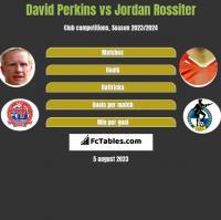 David Perkins vs Jordan Rossiter h2h player stats