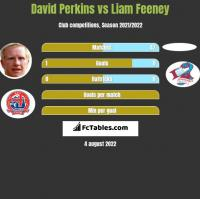 David Perkins vs Liam Feeney h2h player stats