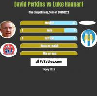 David Perkins vs Luke Hannant h2h player stats