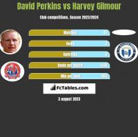 David Perkins vs Harvey Gilmour h2h player stats