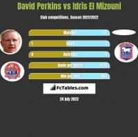 David Perkins vs Idris El Mizouni h2h player stats