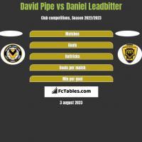 David Pipe vs Daniel Leadbitter h2h player stats