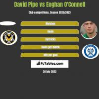 David Pipe vs Eoghan O'Connell h2h player stats