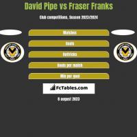 David Pipe vs Fraser Franks h2h player stats