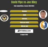 David Pipe vs Joe Riley h2h player stats