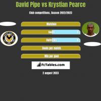 David Pipe vs Krystian Pearce h2h player stats