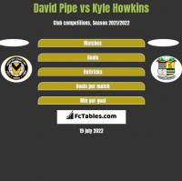 David Pipe vs Kyle Howkins h2h player stats