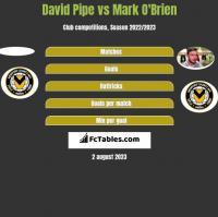David Pipe vs Mark O'Brien h2h player stats