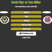 David Pipe vs Tom Miller h2h player stats