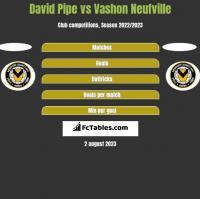 David Pipe vs Vashon Neufville h2h player stats