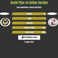 David Pipe vs Kellan Gordon h2h player stats
