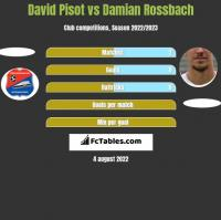 David Pisot vs Damian Rossbach h2h player stats