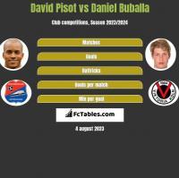 David Pisot vs Daniel Buballa h2h player stats