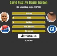 David Pisot vs Daniel Gordon h2h player stats