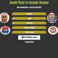 David Pisot vs Dennis Kempe h2h player stats