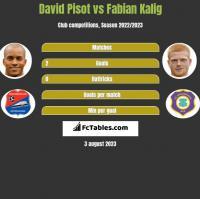 David Pisot vs Fabian Kalig h2h player stats