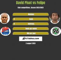 David Pisot vs Felipe h2h player stats