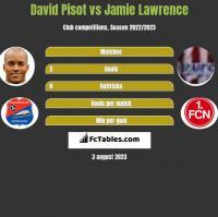 David Pisot vs Jamie Lawrence h2h player stats