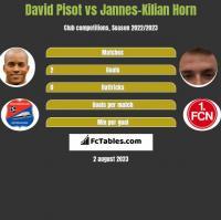 David Pisot vs Jannes-Kilian Horn h2h player stats