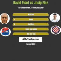 David Pisot vs Josip Elez h2h player stats