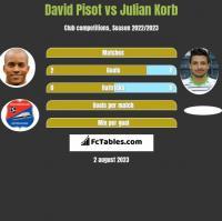 David Pisot vs Julian Korb h2h player stats