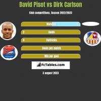 David Pisot vs Dirk Carlson h2h player stats