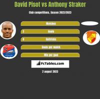 David Pisot vs Anthony Straker h2h player stats