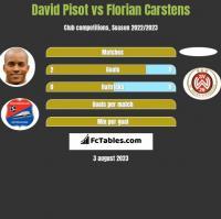 David Pisot vs Florian Carstens h2h player stats