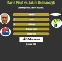 David Pisot vs Jakub Bednarczyk h2h player stats