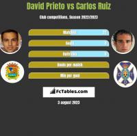 David Prieto vs Carlos Ruiz h2h player stats