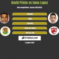 David Prieto vs Isma Lopez h2h player stats