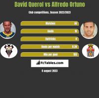 David Querol vs Alfredo Ortuno h2h player stats