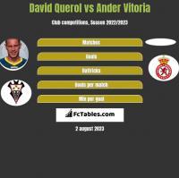 David Querol vs Ander Vitoria h2h player stats