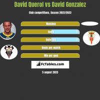 David Querol vs David Gonzalez h2h player stats