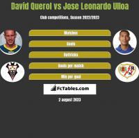 David Querol vs Jose Leonardo Ulloa h2h player stats