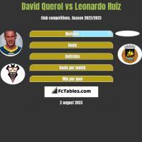 David Querol vs Leonardo Ruiz h2h player stats