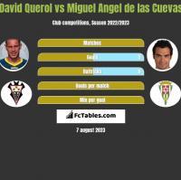 David Querol vs Miguel Angel de las Cuevas h2h player stats